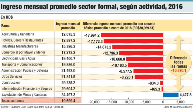 ingreso mensual promedio sector formal 2016
