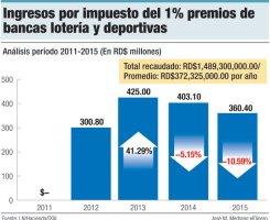 ingresos impuesto bancas de loteria