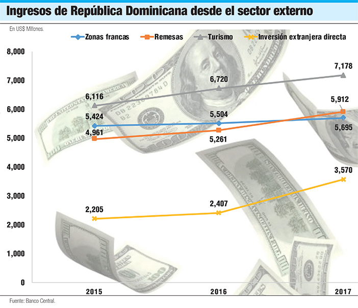 ingresos republica dominicana sector externo