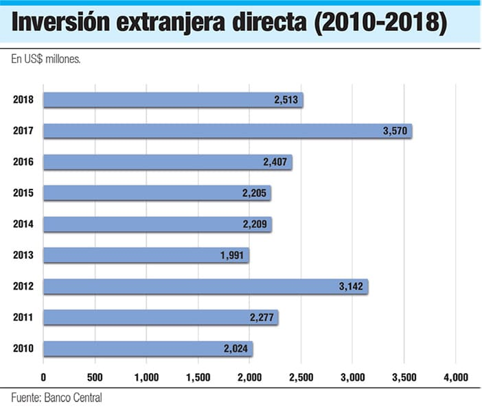 inversion extranjera directa en republica dominicana 2010 2018