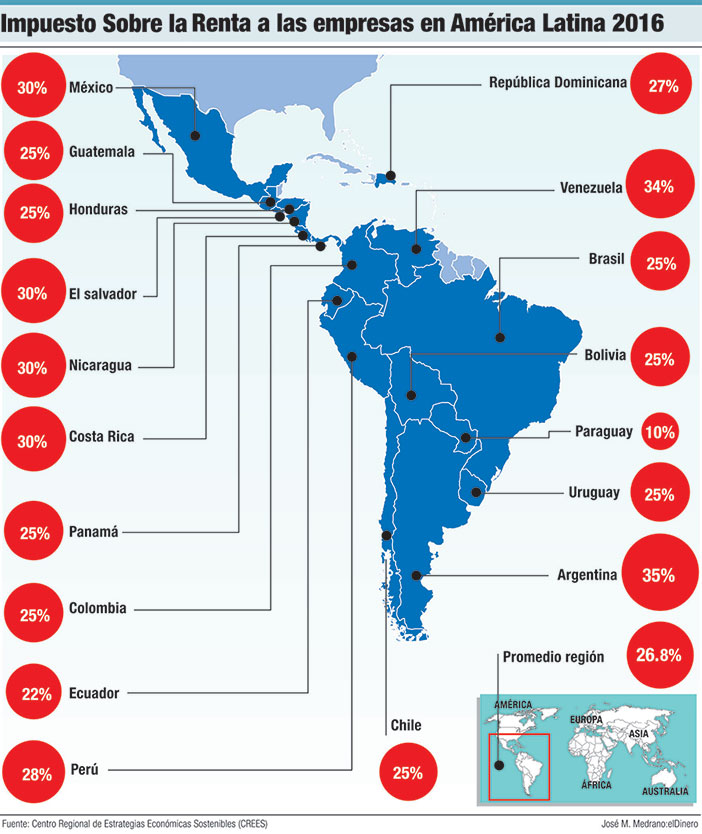 isr empresas america latina 2016