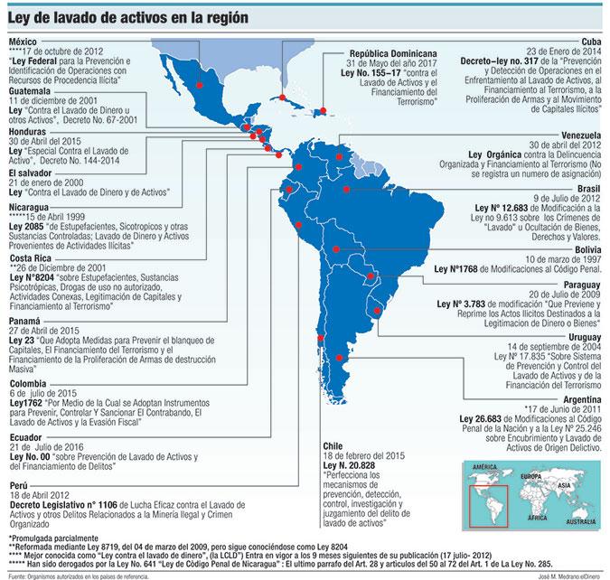 leyes lavado de activos america latina