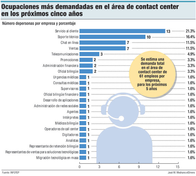ocupaciones contact center