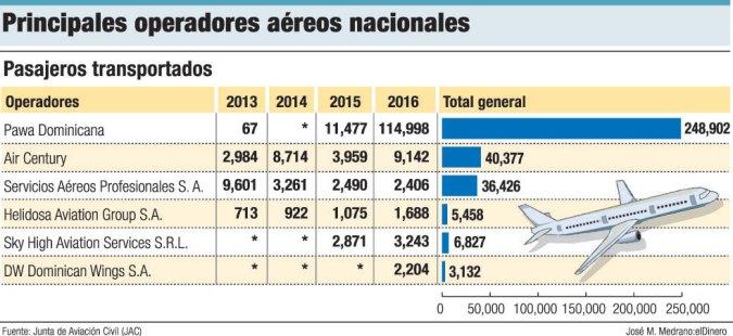 Más dominicanos prefieren viajar en aerolíneas criollas