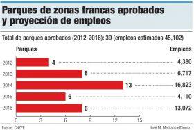 parques zonas francas aprobados empleos