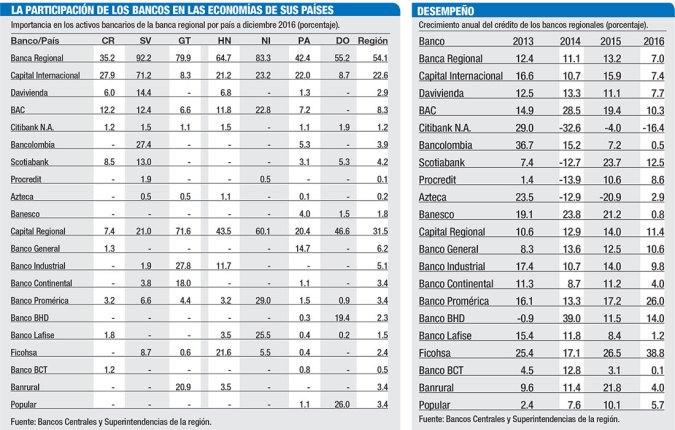 participacion bancos economia pais