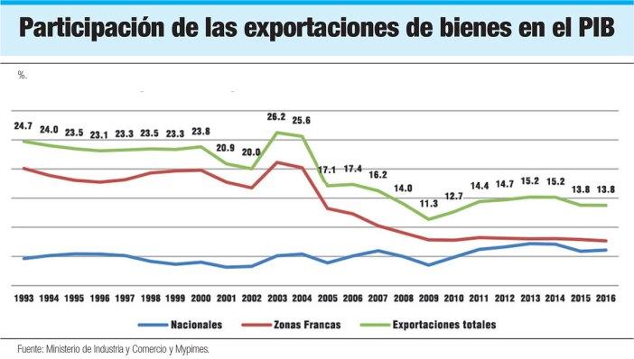participacion exportaciones de bienes