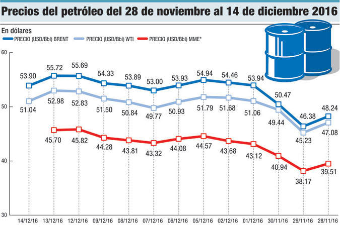 precios del petroleo noviembre diciembre