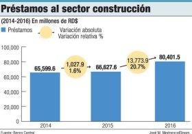 prestamos sector construccion