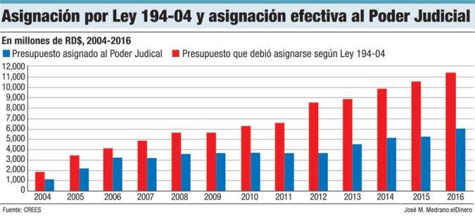 presupuesto poder judicial ley