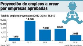 proyeccion empleos zonas francas