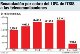recaudacion itbis telecomunicaciones
