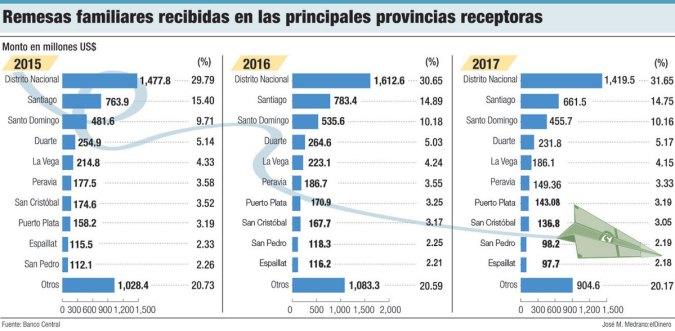 remesas familiares por provincias