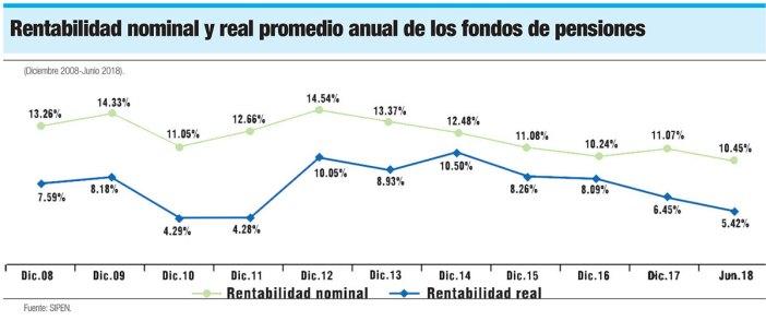 rentabilidad nominal real promedio fondos de pensiones