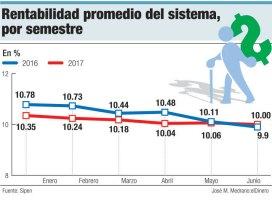 rentabilidad promedio fondos de pensiones