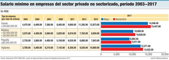 salario minimo no sectorizado