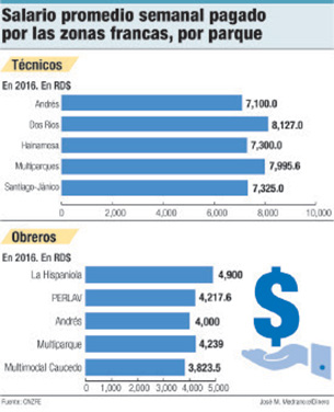 salario promedio zonas francas