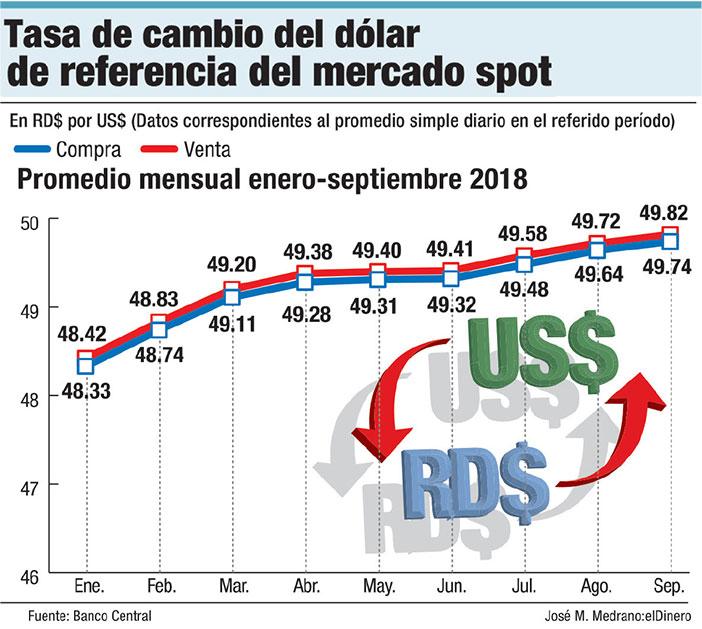 tasa de cambio del dolar mercado spot