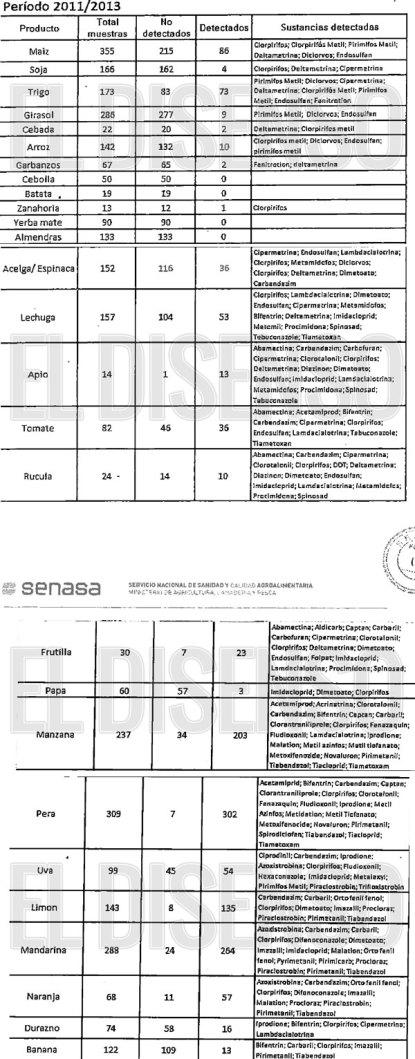 Informe Senasa (vía Infobae)