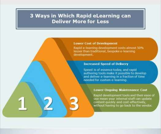 Rapid eLearning - eLearning Learning