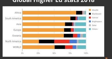 LMS global stats