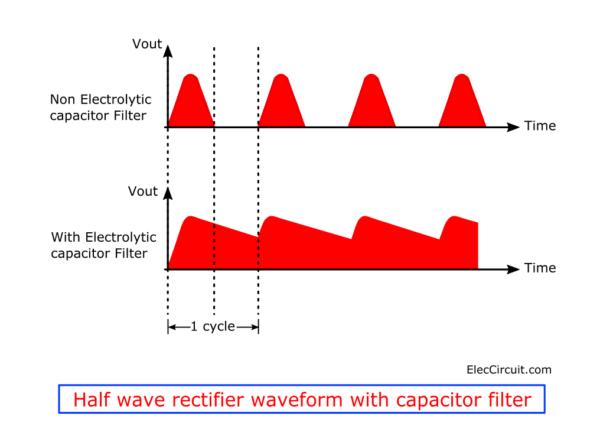 Full Choke Rectifier Wave Waveform Removed Bridge After