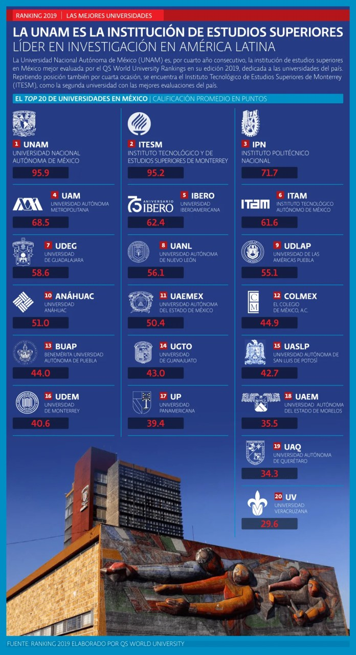 The top 20 universities in Mexico