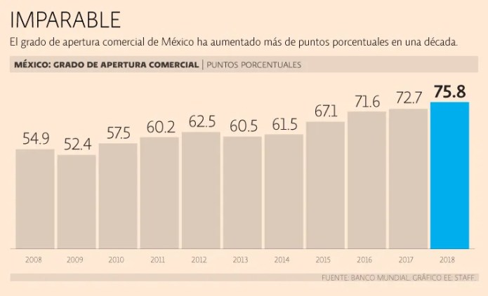 Mexico broke record in commercial opening