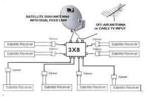 3X8 MULTISWITCH SW38 SATELLITE LNB BELL DISH NETWORK BEV
