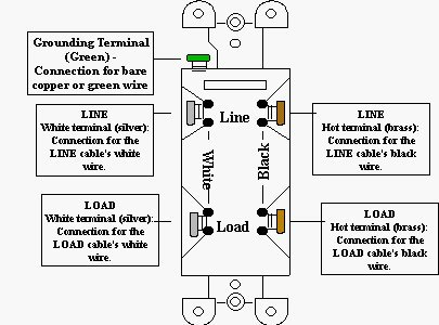 gfi wire diagram how to wire a gfci outlet diagram how image wiring cooper gfci wiring diagram cooper diy