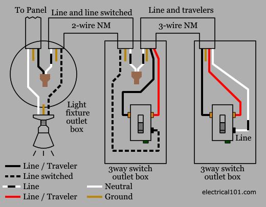 3way switch wiring diagram nm2?zoom=2.625&resize=520%2C405 sustainiac wiring diagrams way outlet wiring diagram gk pin cable sustainiac wiring diagram at crackthecode.co
