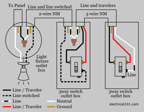 light switch to outlet wiring diagram wiring diagrams light switch wiring electrical 101 3 way switch wiring diagram