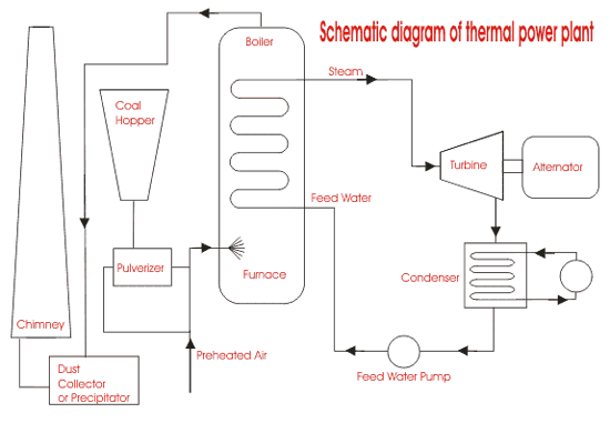 Power Plant Diagrams Process - Explained Wiring Diagrams