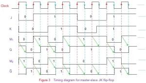 Master Slave Flip Flop | Electrical4u