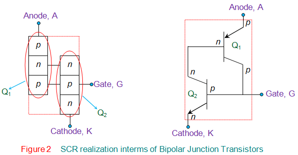 scr realization interms of bipolar junction transistors
