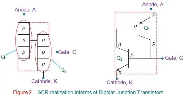 scr realization interms of bipolar junction transistors