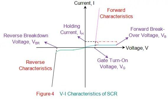 v i characteristics of scr