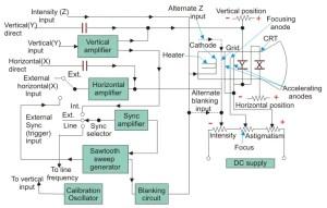 Cathode Ray Oscilloscope | CRO
