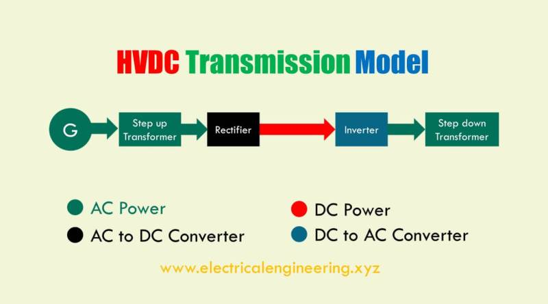 hvdc-power-transmission-model