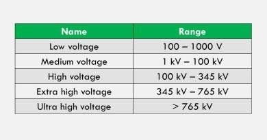 low-vs-medium-vs-high-vs-ehv-vs-uhv-voltage-ranges