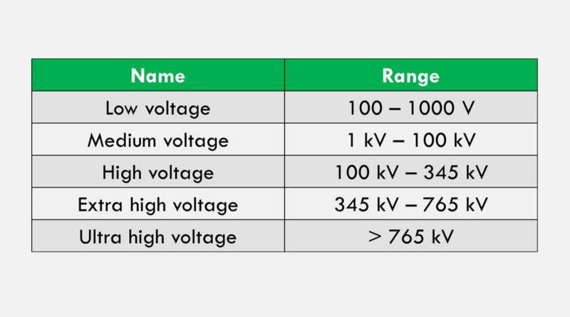 low-vs-medium-vs-high-vs-ehv-vs-uhv-voltage-ranges