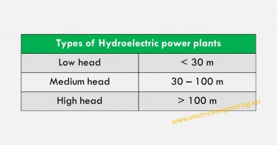 types-of-hydroelectric-power-plants-on-the-basis-of-head