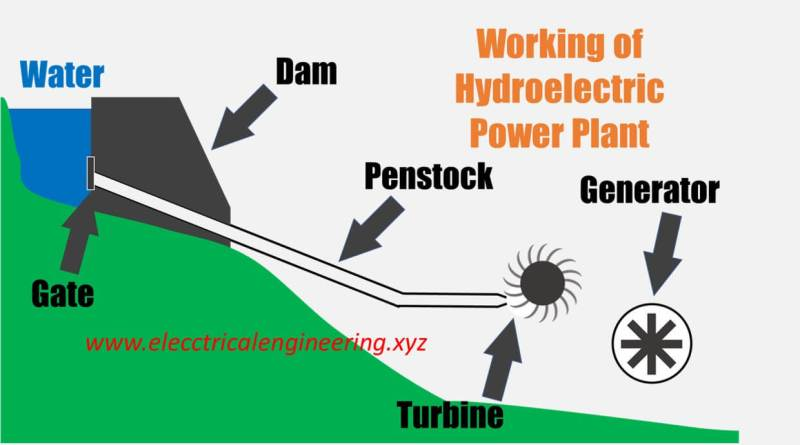 what-is-hydroelectric-power-plant-and-how-hydroelectricity-works
