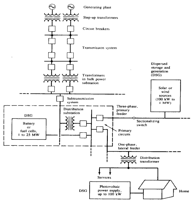 Single Line Diagram Of Typical Electrical Power System