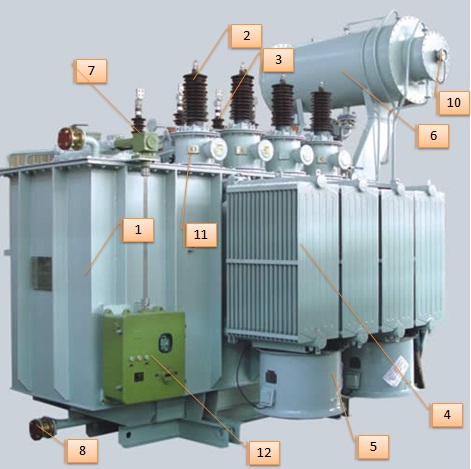 Introduction of Distribution Electrical Transformers - How Transformer Works?