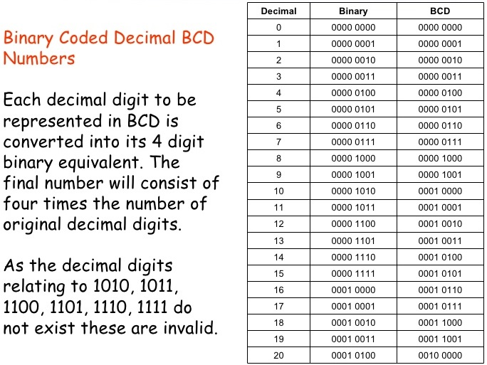 What is Binary Coded Decimal BCD System | How To Add Subtract & Convert BCD Numbers