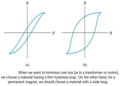 explanation-of-hysteresis-and-eddycurrent-losses