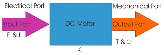 Principles of DC motor