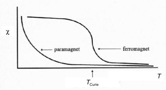 spontaneous-magnetism
