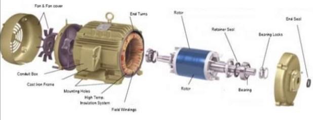 construction-of-induction-motors parts
